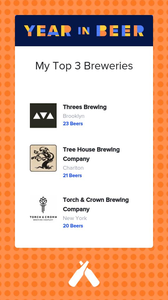 Untappd Year In Beer 2020 - Breweries